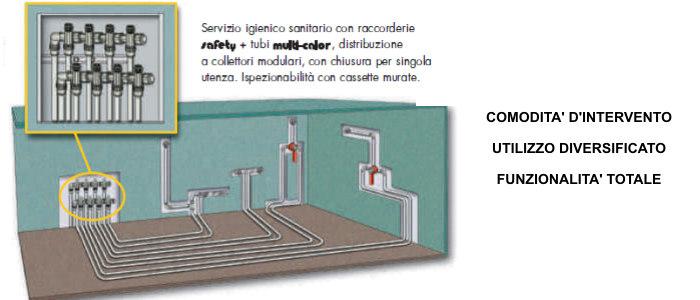Servizio di manutenzione impianti idraulici padova venezia - Cassetta per collettori idraulici ...